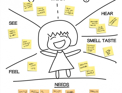 Empathy map with Activity theory through design thinking