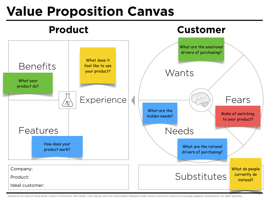 value-proposition-canvas-questions-1024x768