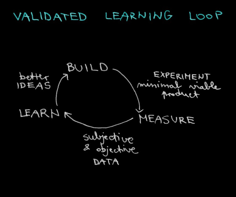 Use lean prototype for your start-up